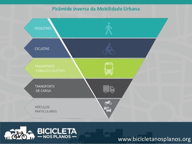 infográfico sobre a mobilidade urbana